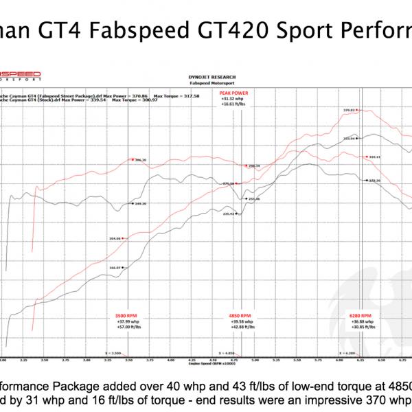 Porsche Cayman GT4 Fabspeed GT420 Street Performance Package