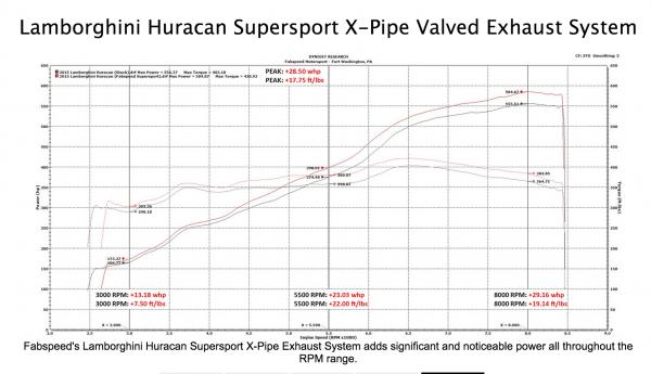 Fabspeed Huracan X-Pipe Sports Exhaust